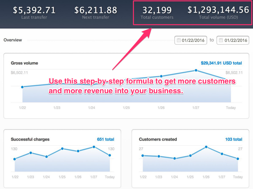 Proven formula to implement sales funnels into your business!